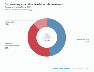 German energy transition is a democratic movement (Read more at 2.I – Energy by the people)