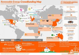 Global renewable crowdfunding