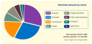 Ofgem: Electricity Generation: facts and figures - http://tinyurl.com/qzqp44v